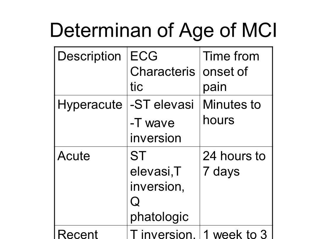 Determinan of Age of MCI