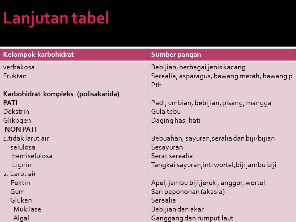 Lanjutan tabel Kelompok karbohidrat Sumber pangan verbakosa Fruktan