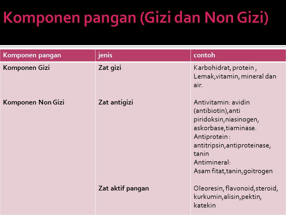 Komponen pangan (Gizi dan Non Gizi)