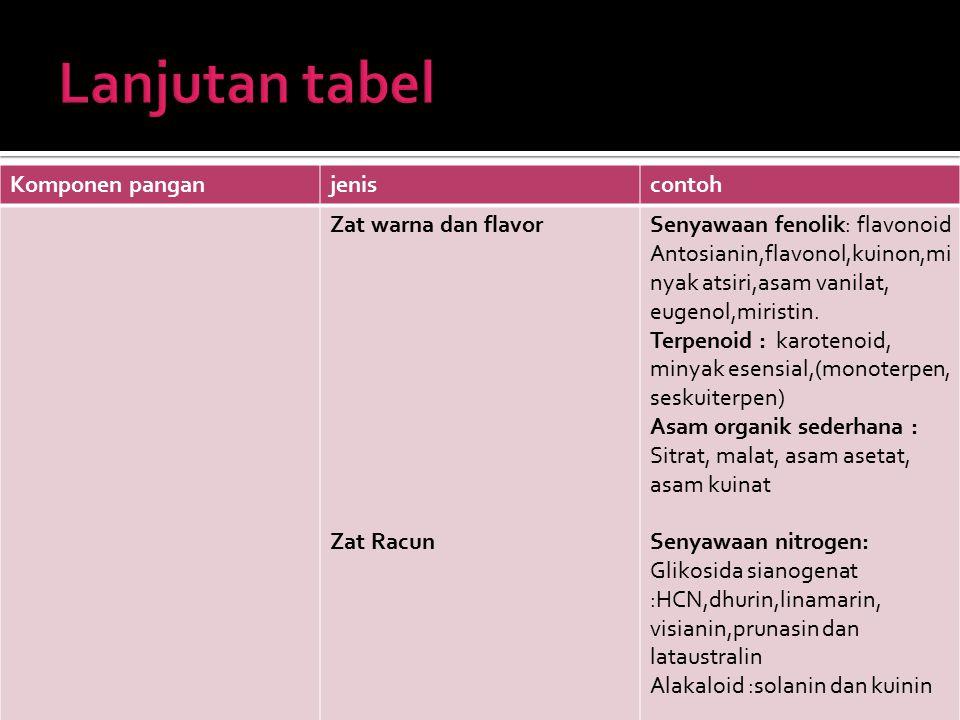 Lanjutan tabel Komponen pangan jenis contoh Zat warna dan flavor