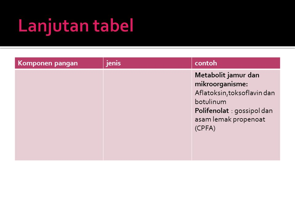 Lanjutan tabel Komponen pangan jenis contoh