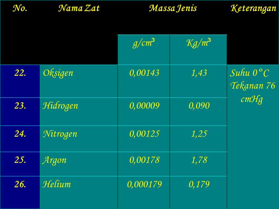 No. Nama Zat. Massa Jenis. Keterangan. g/cm³. Kg/m³. 22. Oksigen. 0,00143. 1,43. Suhu 0 ºC.