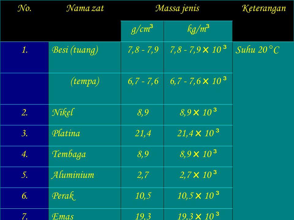 No. Nama zat. Massa jenis. Keterangan. g/cm³. kg/m³. 1. Besi (tuang) 7,8 - 7,9. 7,8 - 7,9 x 10 ³.