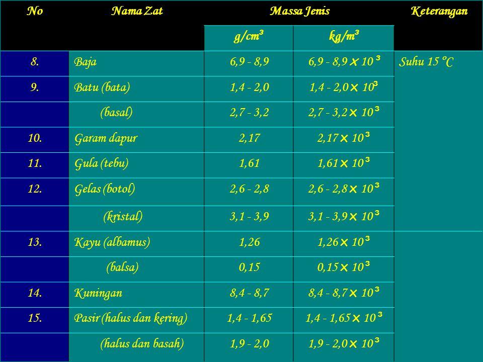 No Nama Zat. Massa Jenis. Keterangan. g/cm³. kg/m³. 8. Baja. 6,9 - 8,9. 6,9 - 8,9 x 10 ³. Suhu 15 ºC.