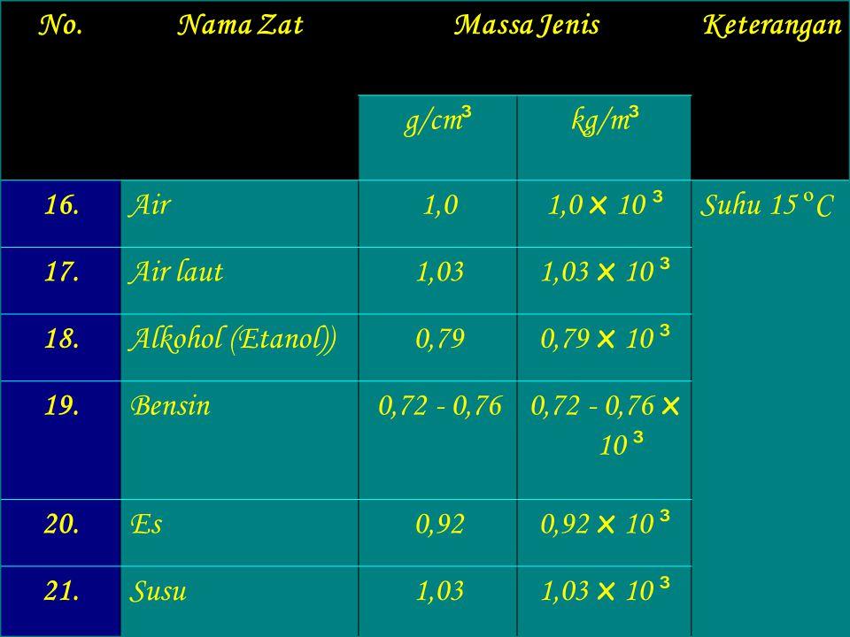No. Nama Zat. Massa Jenis. Keterangan. g/cm³. kg/m³. 16. Air. 1,0. 1,0 x 10 ³. Suhu 15 ºC.