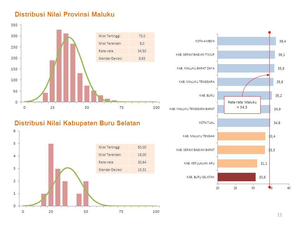 Distribusi Nilai Provinsi Maluku