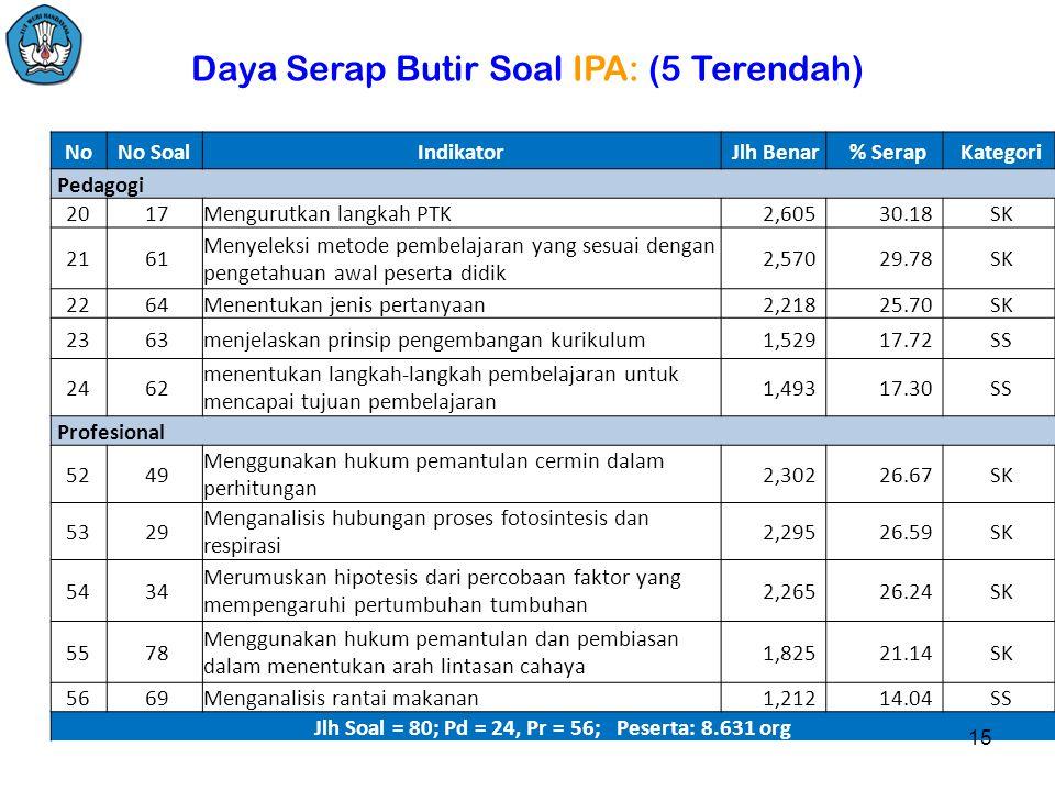 Jlh Soal = 80; Pd = 24, Pr = 56; Peserta: 8.631 org