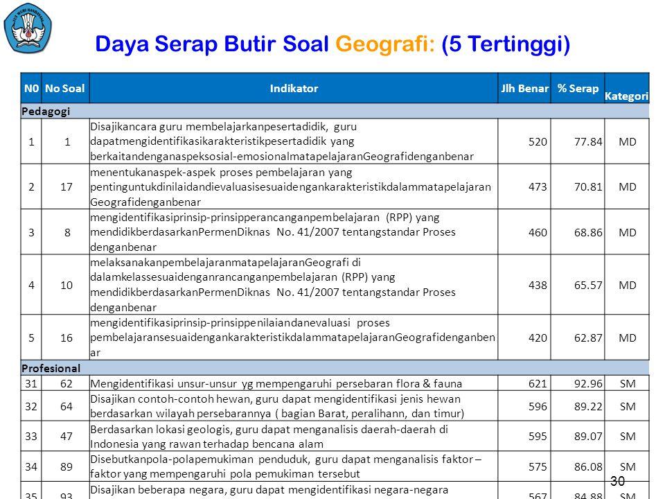 Jlh Soal = 100; Pd = 30, Pr = 70; Peserta: 668 org