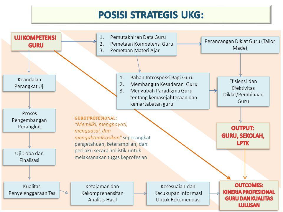 POSISI STRATEGIS UKG: UJI KOMPETENSI GURU OUTPUT: GURU, SEKOLAH, LPTK