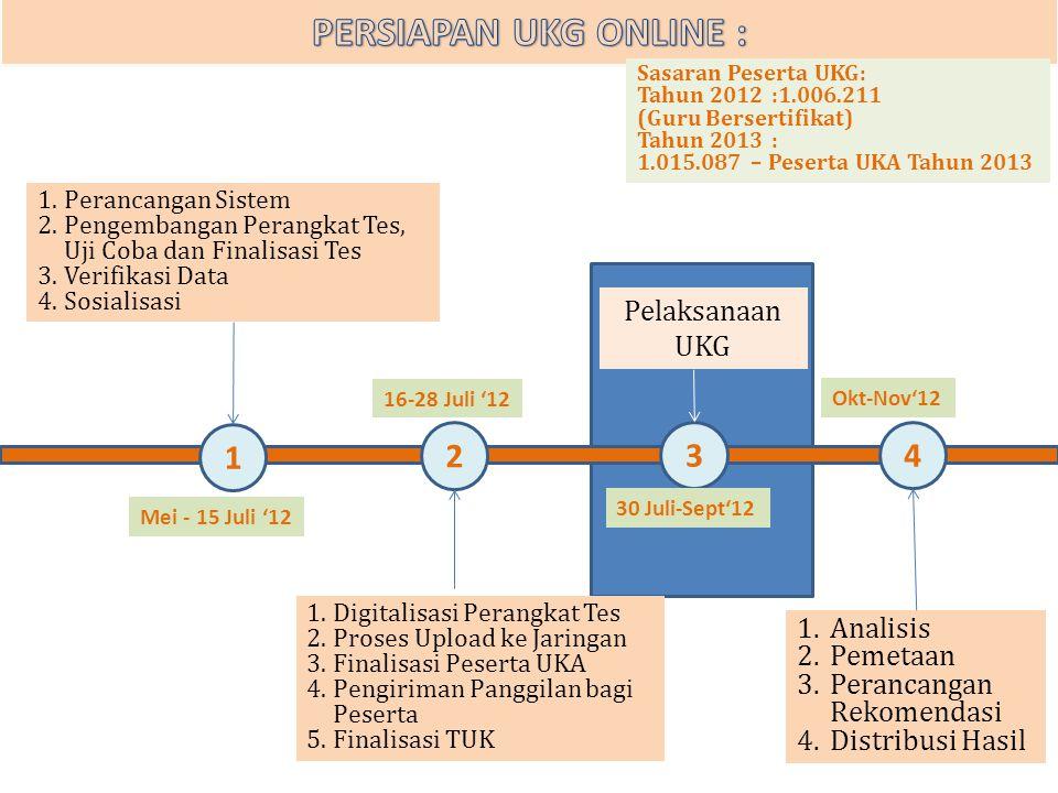 PERSIAPAN UKG ONLINE : 1 2 3 4 Pelaksanaan UKG Analisis Pemetaan