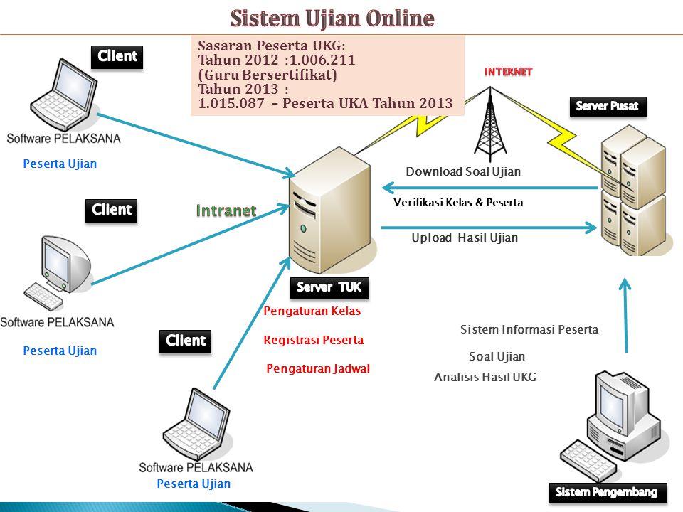 Sistem Ujian Online Sasaran Peserta UKG: Tahun 2012 :1.006.211