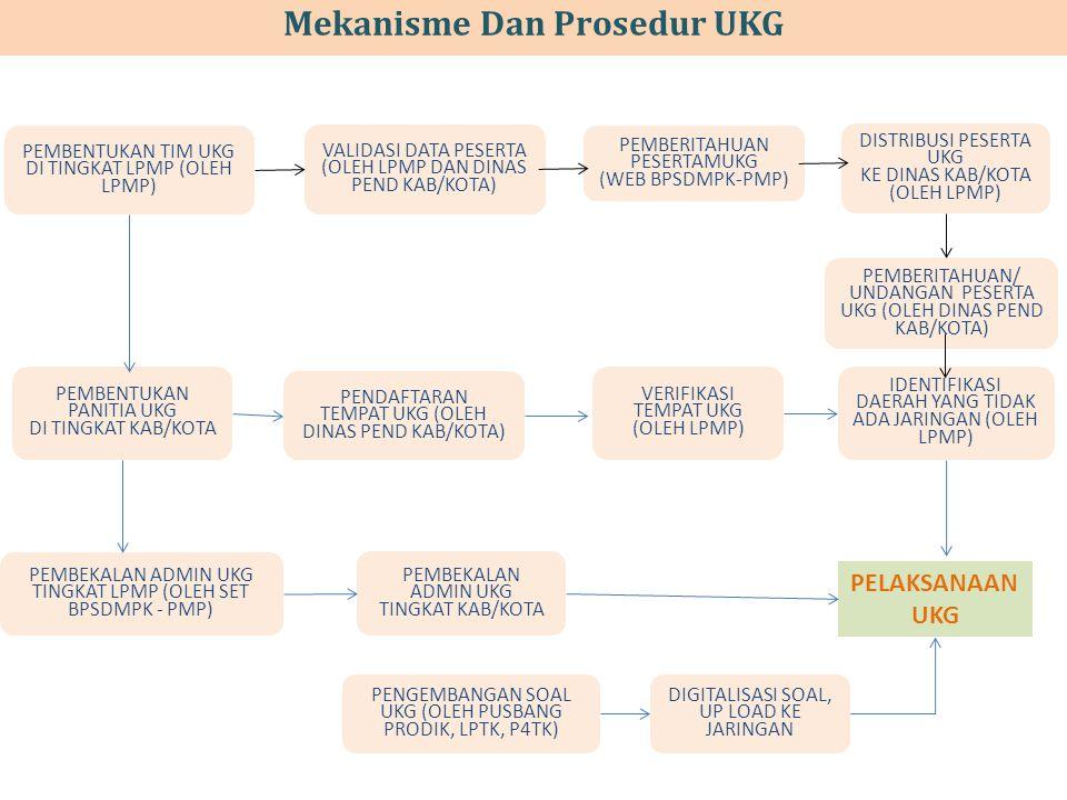 Mekanisme Dan Prosedur UKG