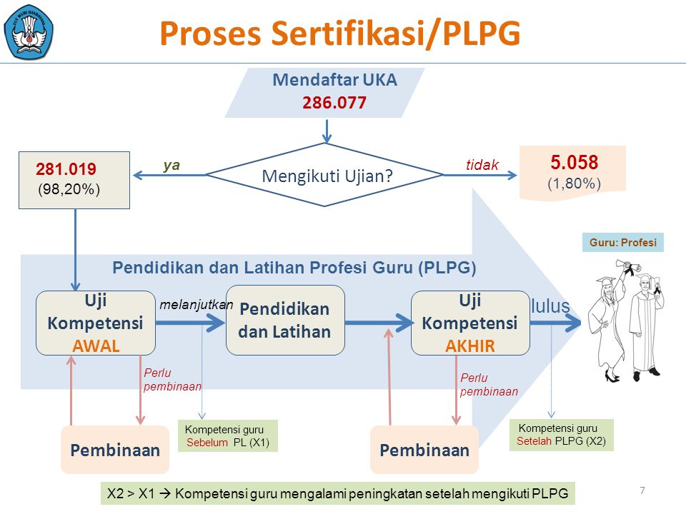 Proses Sertifikasi/PLPG