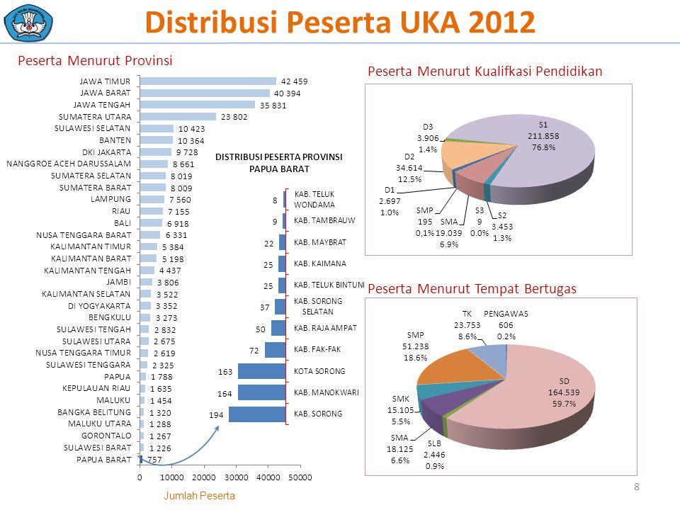 Distribusi Peserta UKA 2012