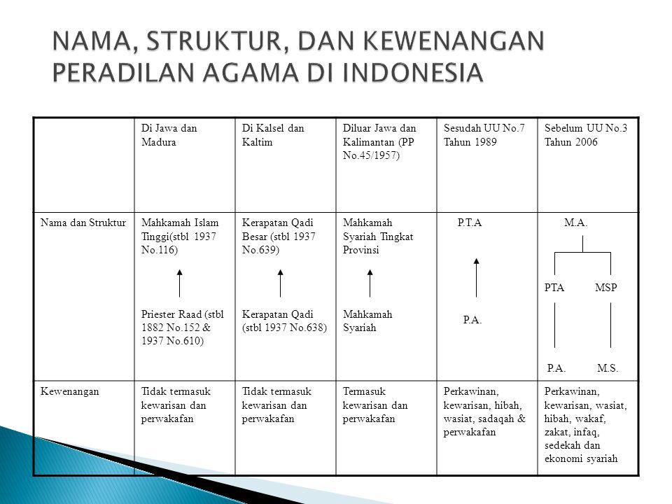 NAMA, STRUKTUR, DAN KEWENANGAN PERADILAN AGAMA DI INDONESIA