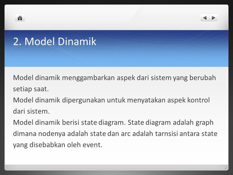 2. Model Dinamik