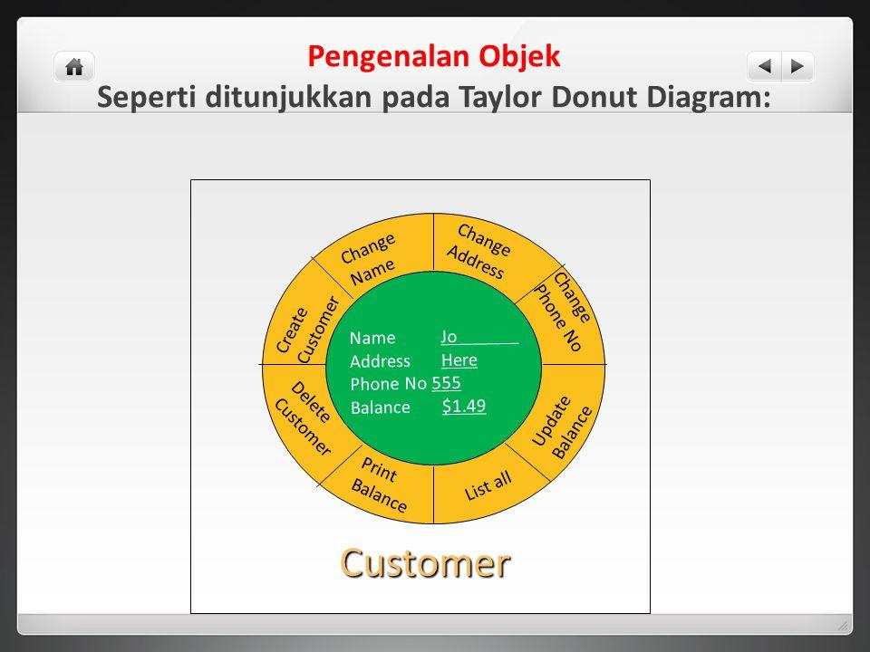 Pengenalan Objek Seperti ditunjukkan pada Taylor Donut Diagram: