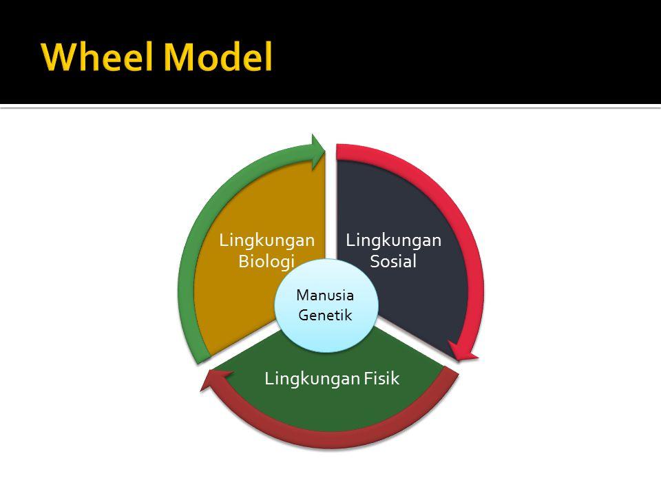 Wheel Model ManusiaGenetik Lingkungan Sosial Lingkungan Fisik