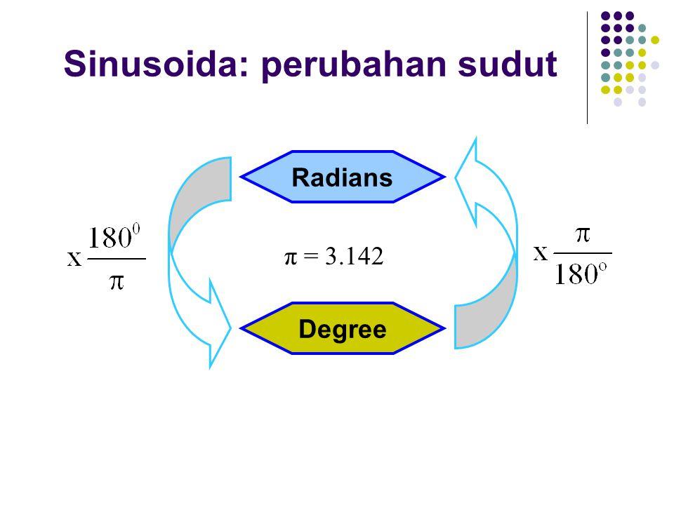 Sinusoida: perubahan sudut