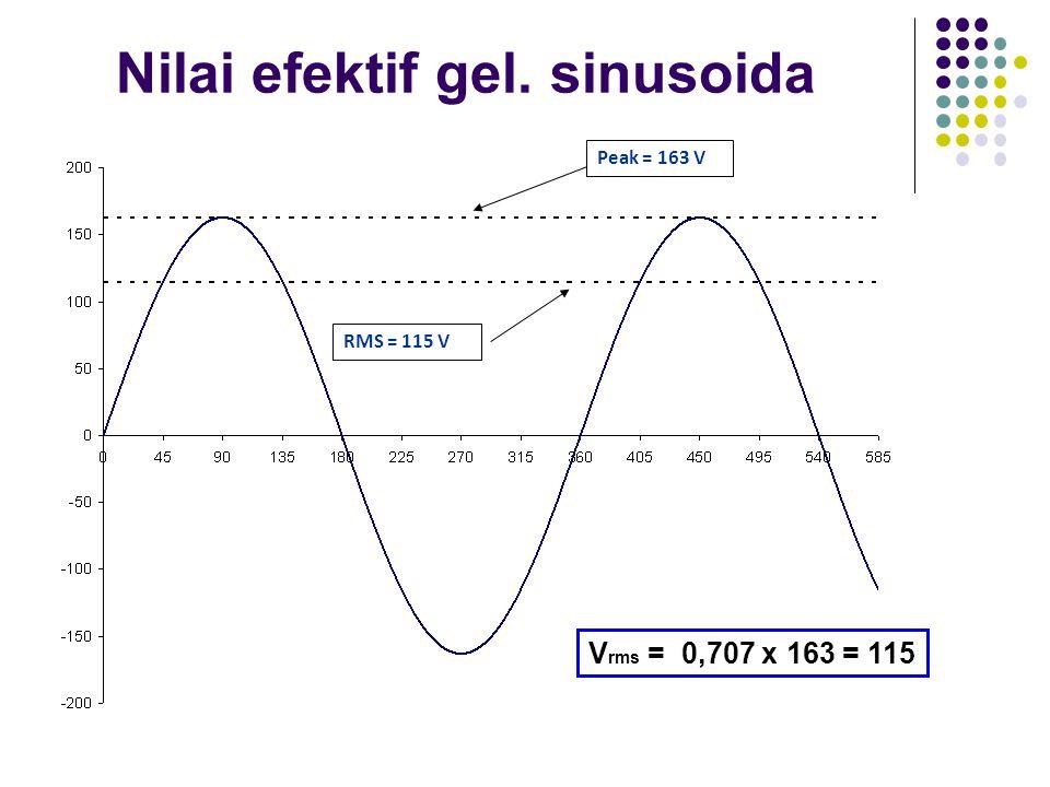 Nilai efektif gel. sinusoida