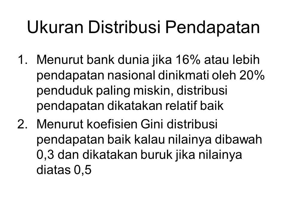 Ukuran Distribusi Pendapatan