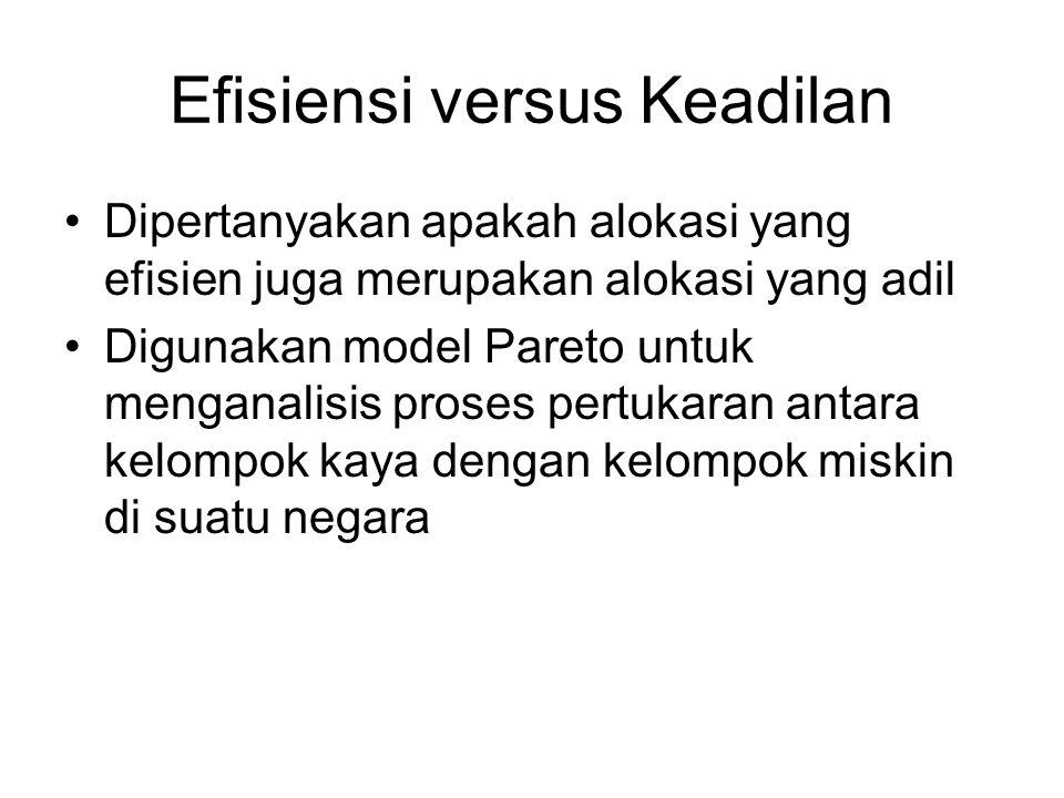 Efisiensi versus Keadilan