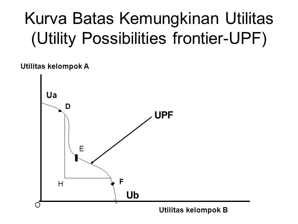 Kurva Batas Kemungkinan Utilitas (Utility Possibilities frontier-UPF)