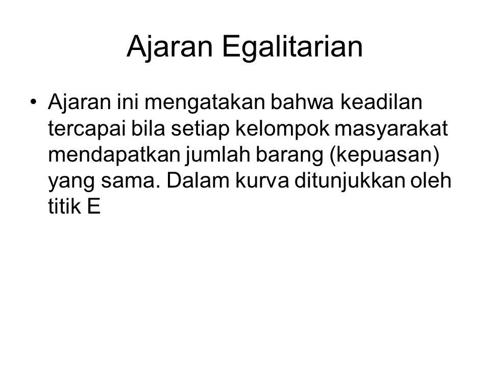 Ajaran Egalitarian