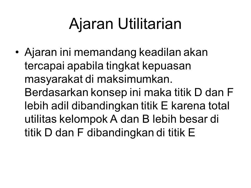 Ajaran Utilitarian