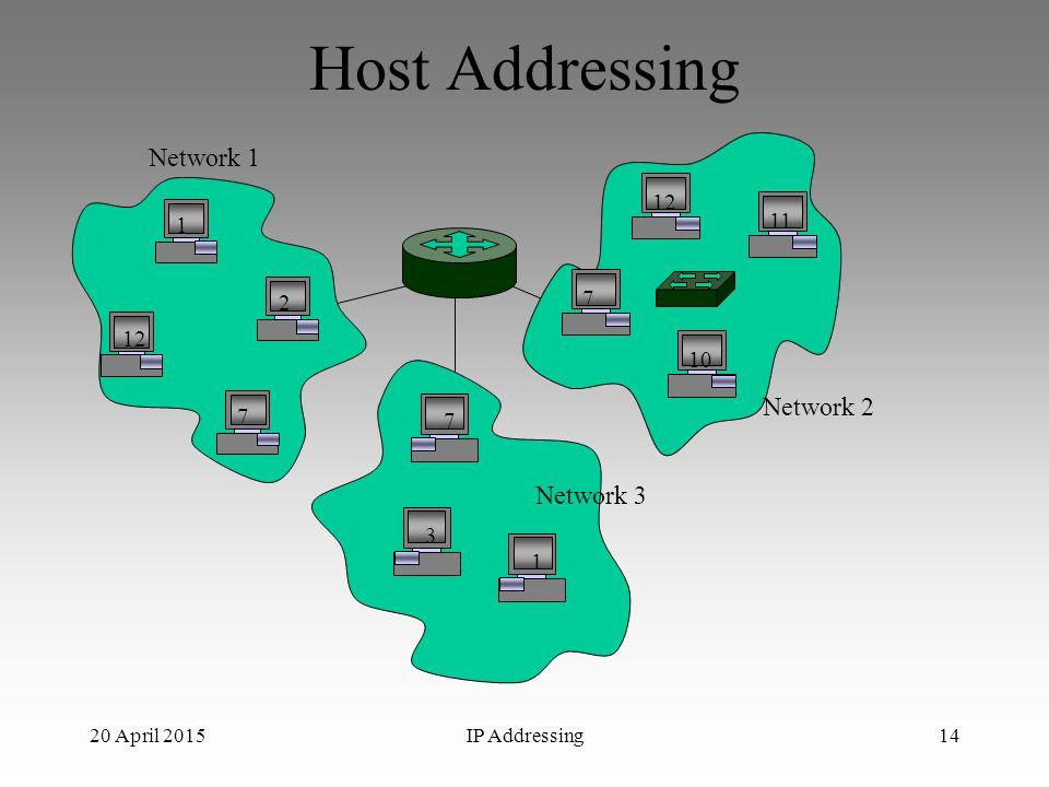 Host Addressing Network 1 Network 2 Network 3 11 1 2 12 10 7 3