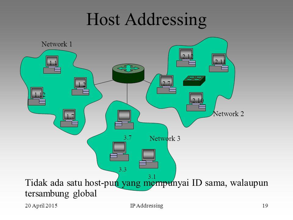 Host Addressing 1.12. 1.2. 1.7. 1.1. 2.12. 2.10. 2.7. 2.11. 3.3. 3.7. 3.1. Network 1. Network 2.