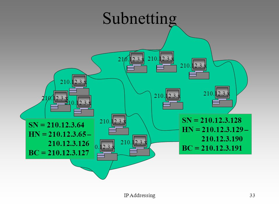 Subnetting 210.12.3.x. 210.12.3.x. 210.12.3.x. 210.12.3.x. 210.12.3.x. 210.12.3.x. 210.12.3.x.