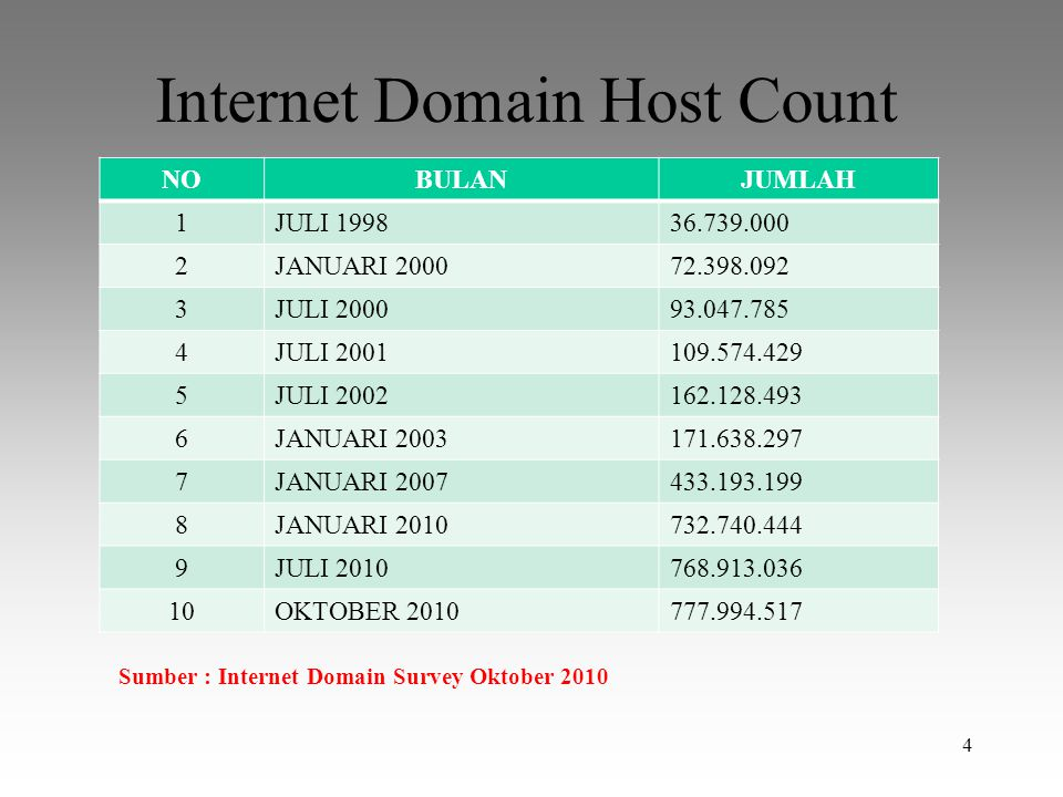 Internet Domain Host Count