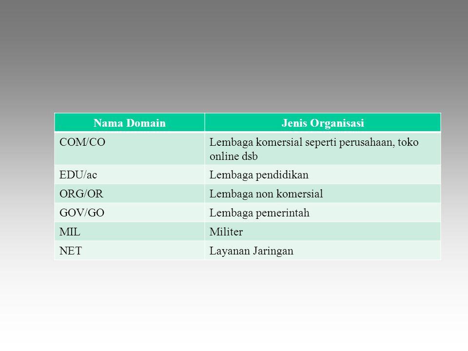 Nama Domain Jenis Organisasi. COM/CO. Lembaga komersial seperti perusahaan, toko online dsb. EDU/ac.