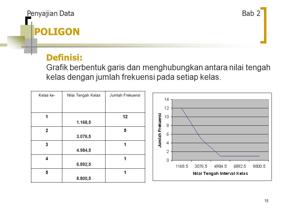 Penyajian Data Bab 2 POLIGON. Definisi: