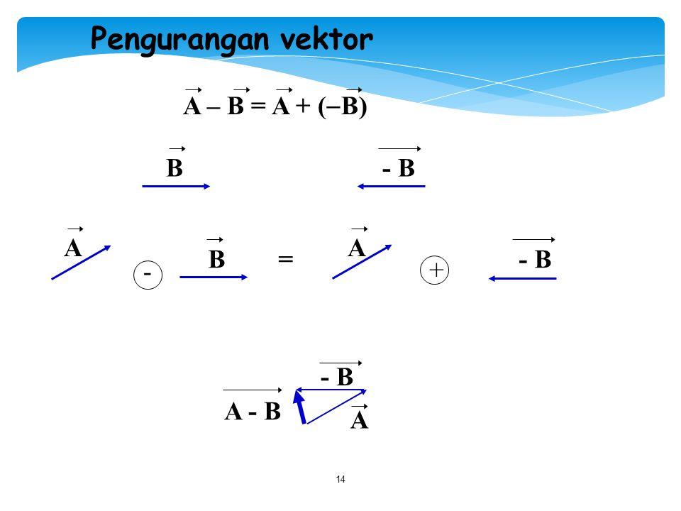 Pengurangan vektor A – B = A + (B) B - B. A. A. B = - B.