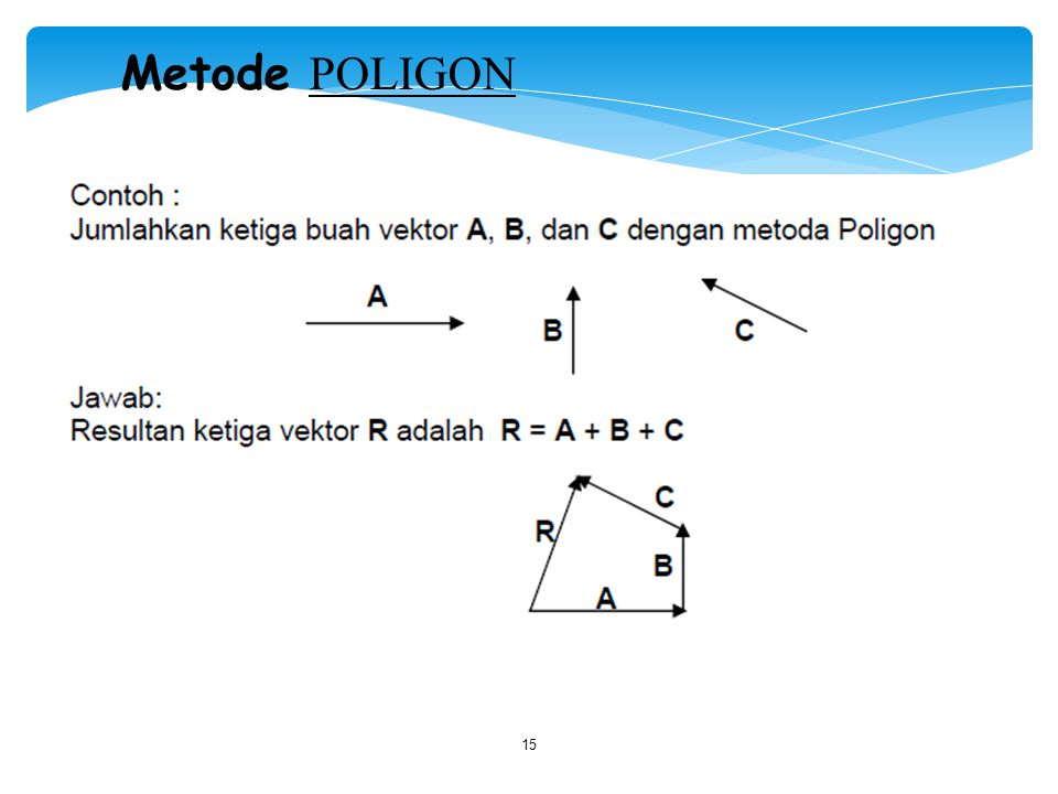 Metode POLIGON