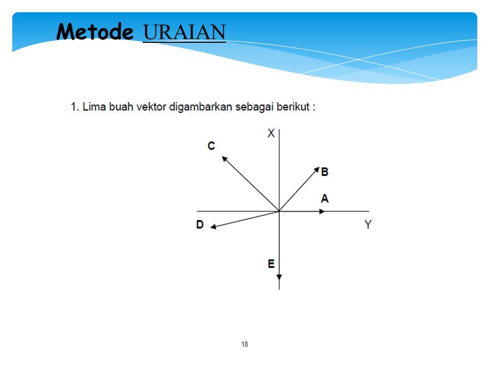 Metode URAIAN