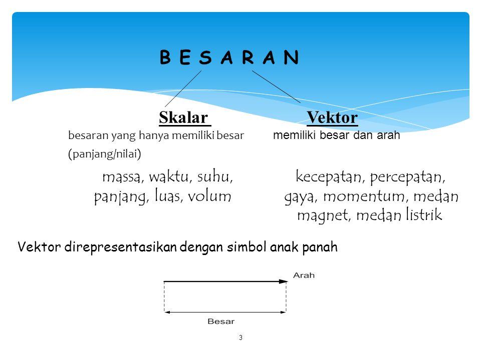 B E S A R A N Skalar Vektor massa, waktu, suhu, kecepatan, percepatan,