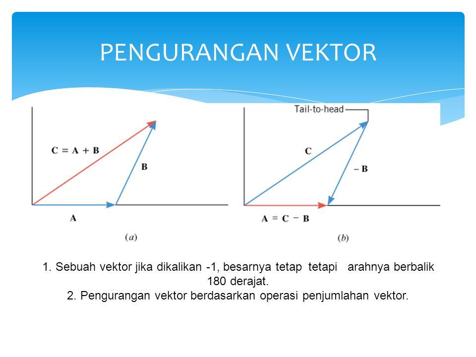 2. Pengurangan vektor berdasarkan operasi penjumlahan vektor.