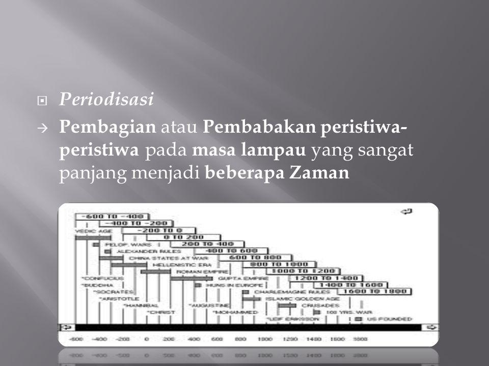 Periodisasi Pembagian atau Pembabakan peristiwa-peristiwa pada masa lampau yang sangat panjang menjadi beberapa Zaman.