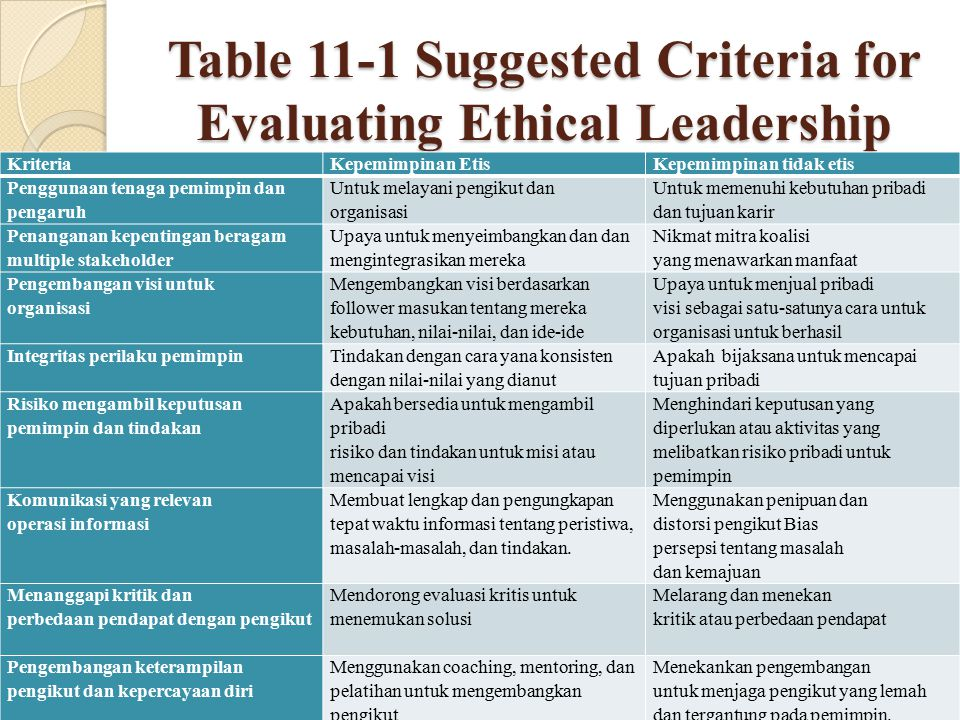Table 11-1 Suggested Criteria for Evaluating Ethical Leadership
