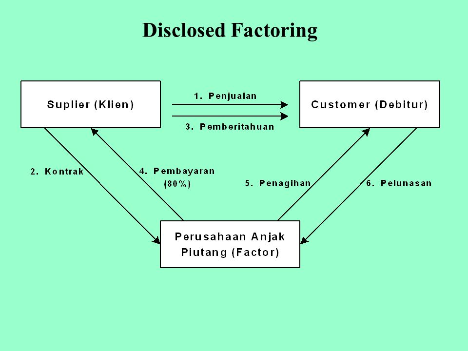 Disclosed Factoring