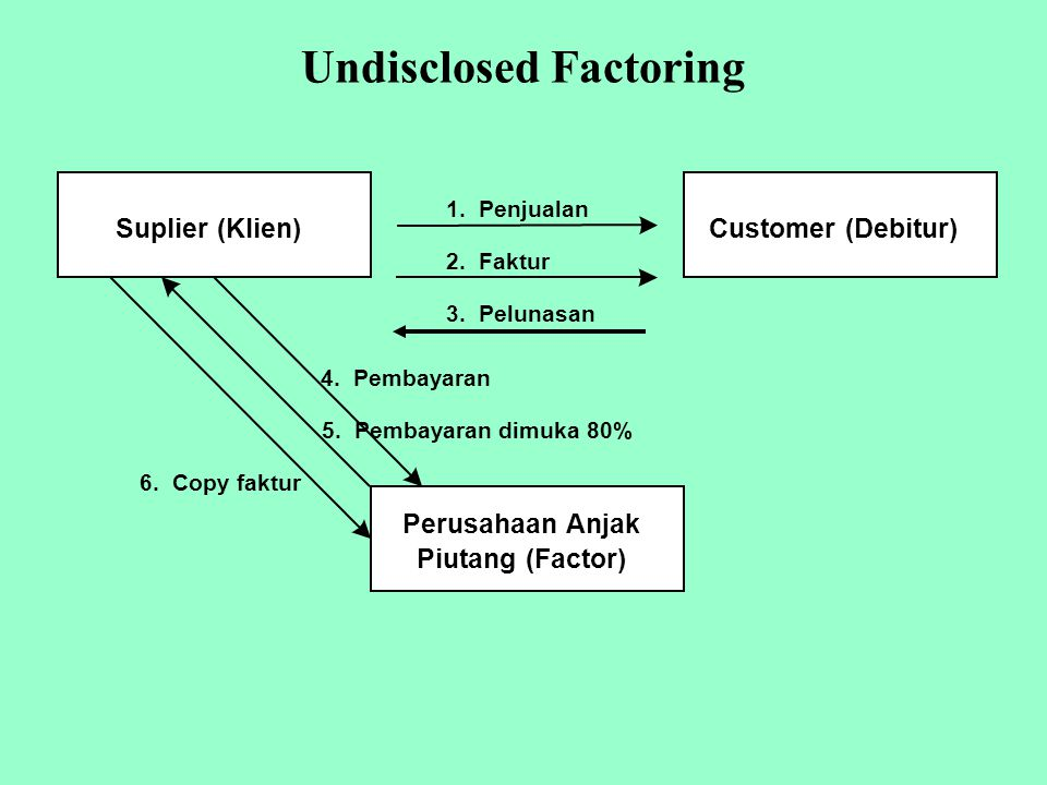 Undisclosed Factoring