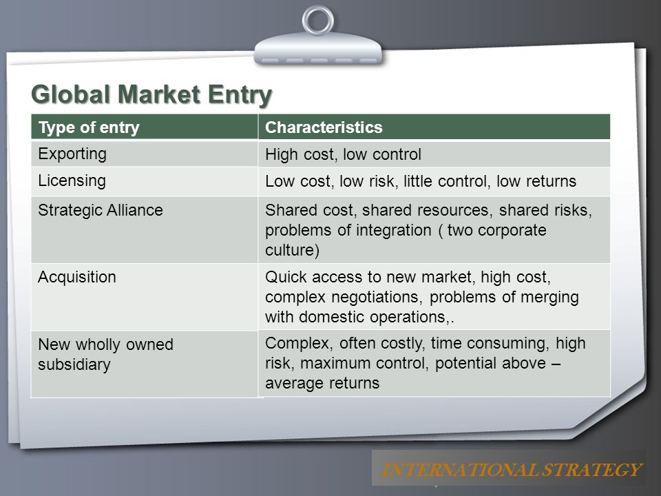 Global Market Entry INTERNATIONAL STRATEGY Type of entry Exporting