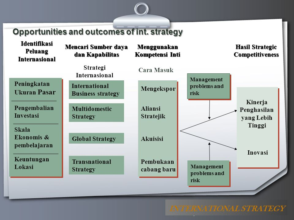 Opportunities and outcomes of int. strategy
