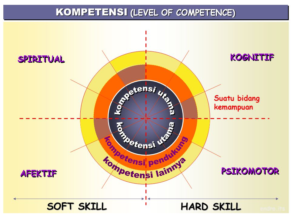 KOMPETENSI (LEVEL OF COMPETENCE)