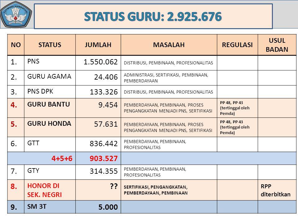 STATUS GURU: 2.925.676 NO. STATUS. JUMLAH. MASALAH. REGULASI. USUL BADAN. 1. PNS. 1.550.062.