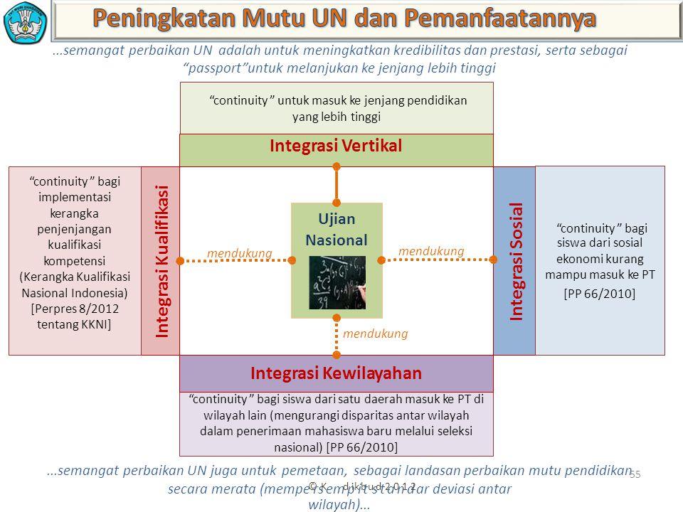 Peningkatan Mutu UN dan Pemanfaatannya