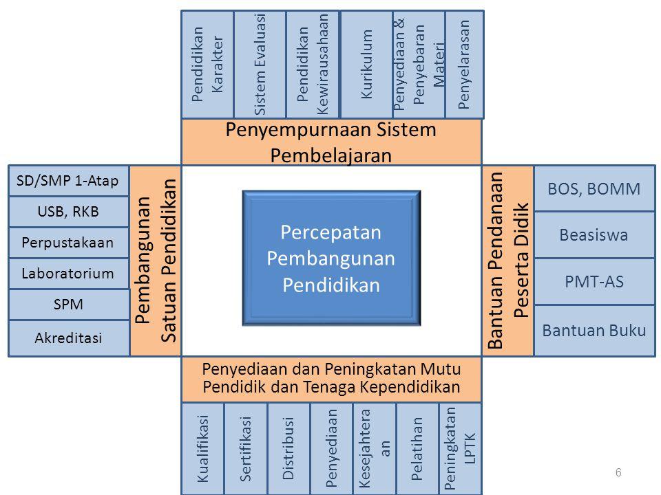 Penyempurnaan Sistem Pembelajaran